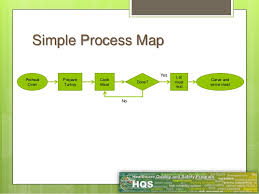 Simple Process Map Process Maps