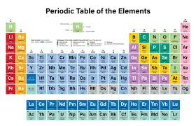 Understanding The Periodic Table Through The Lens Of The