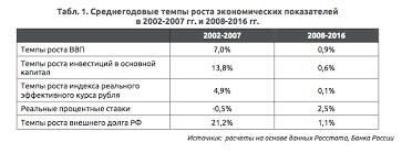 Валютный курс и ситуация в российской экономике ТАРГЕТИРОВАНИЕ ИНФЛЯЦИИ И КУРСОВАЯ ПОЛИТИКА