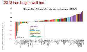 The Performance Of Major Asset Classes In 2018 In One Chart