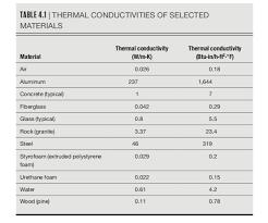 Thermal Conductivity Conversion Chart Table 4 1 Thermal Conductivities Of Selected Mat