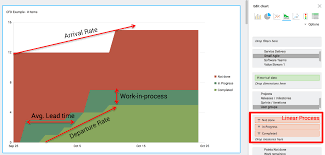Flow Chart Theory Fall In Love With Cumulative Flow Diagrams Hansoft