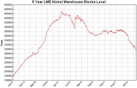 Lme Nickel Inventory Chart Nickel Stockpiles Slip As The Clean Energy Revolution Revs Up