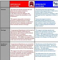 How Republicans And Democrats Differ On 11 Key National