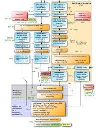 Smc English Chart New Zealand
