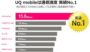 「UQモバイル 通信速度」の画像検索結果