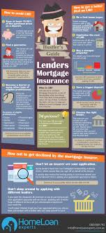 s guide to lenders mortgage insurance