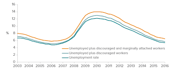 Unemployment Pay In California Chart The California Economy Unemployment Update Public Policy
