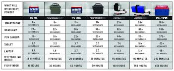 12 Volt Battery Chart 12v Lithium Battery Comparison Performance Vs Cost Analysis