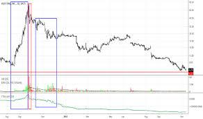 Veri Eth Chart Veri Tradingview