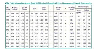 Pvc Pipe Size Chart Beautiful Schedule 40 Pvc Pipe