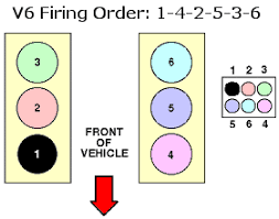 1997 ford explorer firing order for a ford exploder below is the info you requested 1997 ford explorer 4wd 4 0 liter sohc v 6 vin e