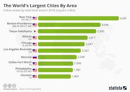 largest cities by area