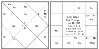 Neil Young Birth Chart Neil Young Kundli Horoscope By