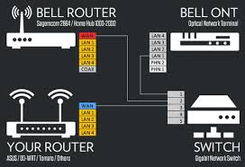 ngpixel how to bypass bell fibe hub and use your own Bell Fibe Wiring Diagram your computer should be plugged into lan 1 of your router plug other wired devices into lan 2 4 of your devices should you have extra tv receivers, bell fibe installation diagram