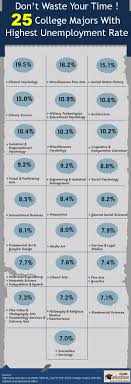 best ideas about college majors writers words 25 college majors highest unemployment rate infographic