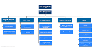 Corporate Organizational Chart Corporate Org Chart Magdalene Project Org