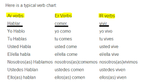 Er Chart Spanish Ar Verb Chart Www Bedowntowndaytona Com
