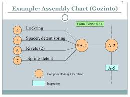 Example Of Assembly Chart Manufacturing And Process Selection Design