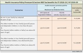 Medical Income Limits Chart 2018 Health Insurance Tax Benefits U S 80d For Fy 2018 19 Ay