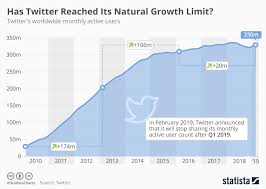New Who Growth Chart Chart Has Twitter Reached Its Natural Growth Limit Statista