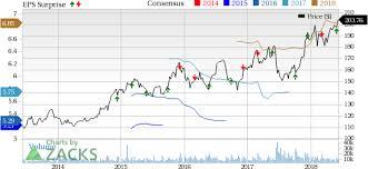 Costco Stock Quote Extraordinary Costco's COST Solid Comps Run Helps Lift Stock 48% YTD Nasdaq