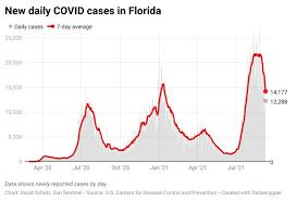Florida reports 13,744 new COVID cases ...