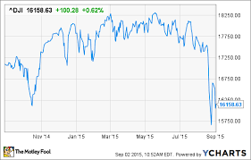 30 Day Stock Market Chart The Sky Is Falling The Motley Fool