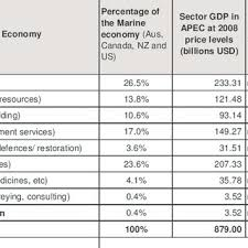 Pdf Understanding The Economic Benefits And Costs Of Controlling