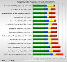 Cpu Ratings Chart Cpu Processor Comparison Chart Pc