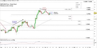 Gbp Usd Signals To Break The Deadlock British Pound To Usd