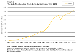 Us Trade Deficit Chart Cumulative U S Trade Deficits Resulting In Net Profits For