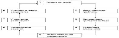 Реферат Типовые модели и методы при принятии управленческих решений Рисунок 3 Процесс принятия управленческих решений