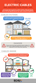 Different Electric Cables Around Your Home And Their Uses Ec4u