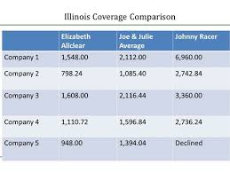 Auto Insurance Company Comparison Chart Office Space Rent Home Contents Insurance Comparison