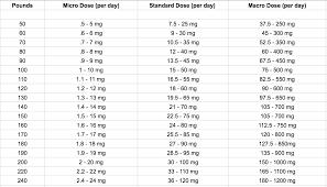 Dosage Chart Cbd Dosing Guide Healthy Crush