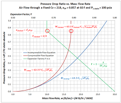 compressibility factor graph. graphs of the incompressible equation, compressible and expansion factor for control valves. compressibility graph