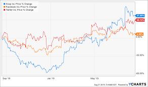Stock Wars Facebook Vs Twitter Vs Snapchat