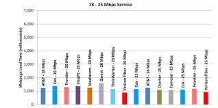 Internet Service Provider Speed Comparison Chart Measuring Broadband America July 2012 Federal