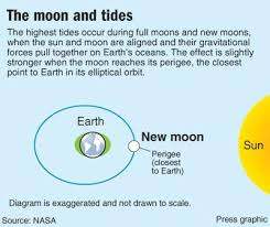 Alignment Of The Sun Moon And Earth Will Cause Unusually