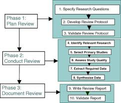 Part I   General Literature Review   Literature Review on Health     Google Docs        What a Literature Review