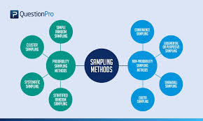 Types Of Probability Types Of Sampling Sampling Methods With Examples Questionpro