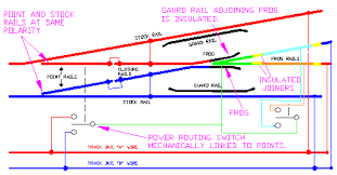 switch protected gif these zones need to be long enough to stop your longest locomotive if you are using several locomotives in a multi unit lash up this zone will need to be