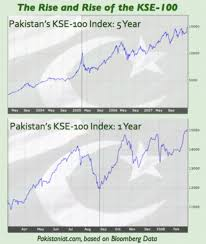 Kse 100 Index Sets New Record What Is The Market Telling Us