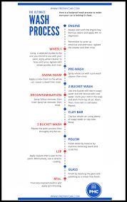 Car Wash Flow Chart Car Detailing 101 Handbook An Epic Car Detailing Resource