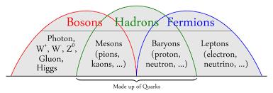 Resultado de imagen de En 1.935, Yukawa sugirió que la fuerza de intercambio que lo mantenía junto estaba mediada por partículas de vida corta, llamadas mesones, que saltaban de un protón a un neutrón y hacía atrás de nuevo