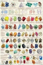 Crystals And Minerals Chart At The Crystal Healing Shop