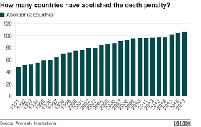 Death Penalty How Many Countries Still Have It Bbc News