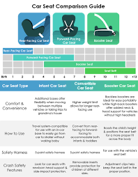 compare car seat types here