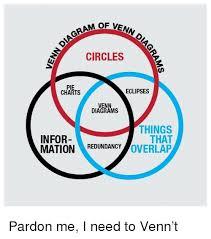 Circles Pie Charts Eclipses Venn Diagrams Things That